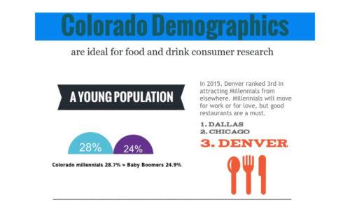 colorado demographics consumer research