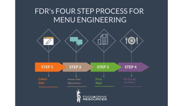 how to engineer a menu