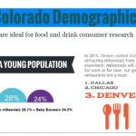 colorado demographics consumer research