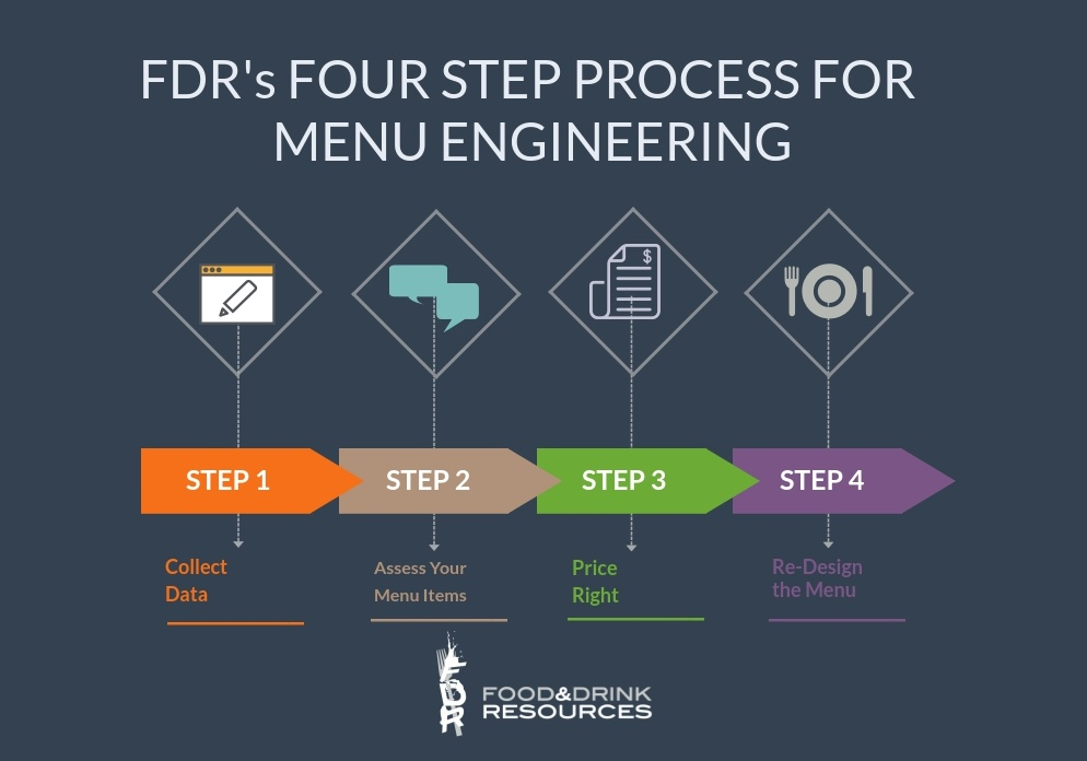 steps to engineer a menu